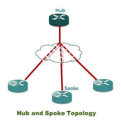 Frame relay Hub and spoke