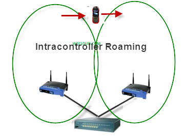 Intra controller Roaming
