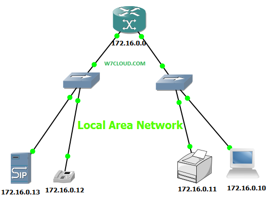 what is local area network features and characteristics functions of lan networking virtualization