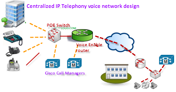 Centralized IP Telephony voice network design