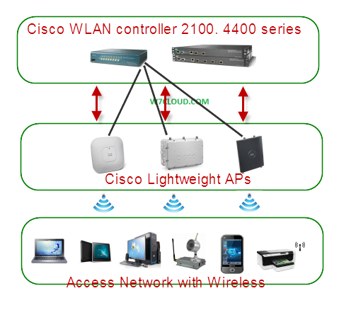 Cisco LWAPP Design