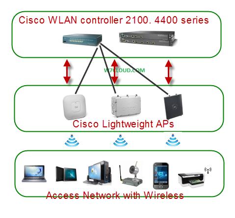 Cisco LWAPP Design