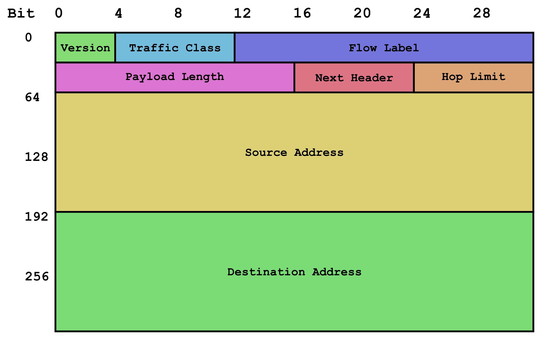 Designing an IPv6 Network - W7cloud