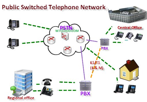 Pstn public switched telephone network networking virtualization pstn public switched telephone network publicscrutiny Images
