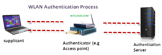 Wireless authentication process