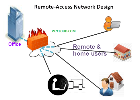 Vpn Remote Access Network Design