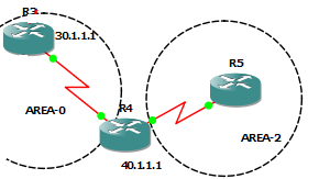 OSPF multi area configuration