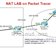 nat-lab-on-packet-tracer