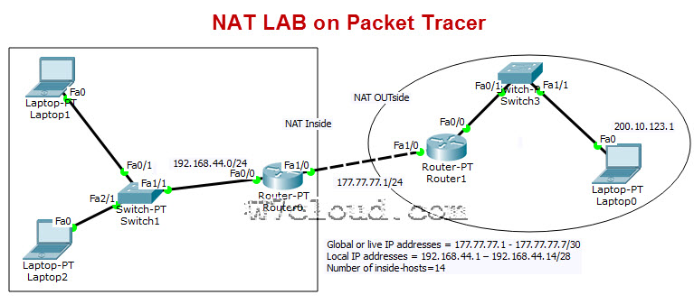 cisco packet tracer commands for router