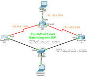 Equal-Cost Load Balancing with RIP