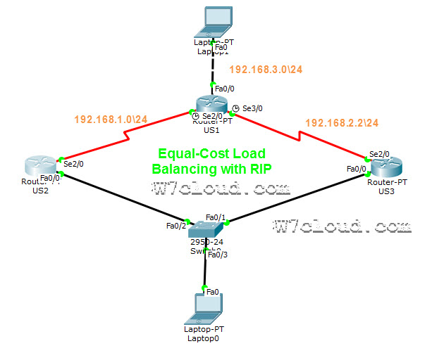 Packet Tracer Labs Archives - Networking & Virtualization