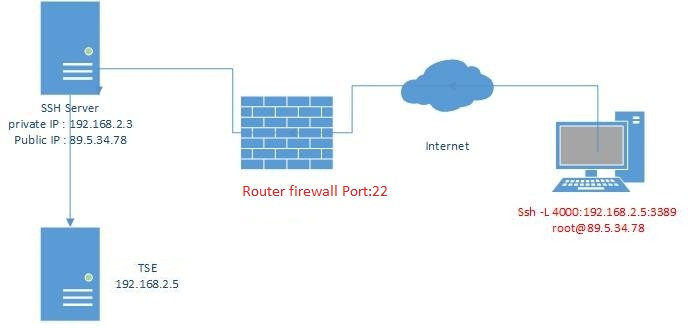 Local port forwarding