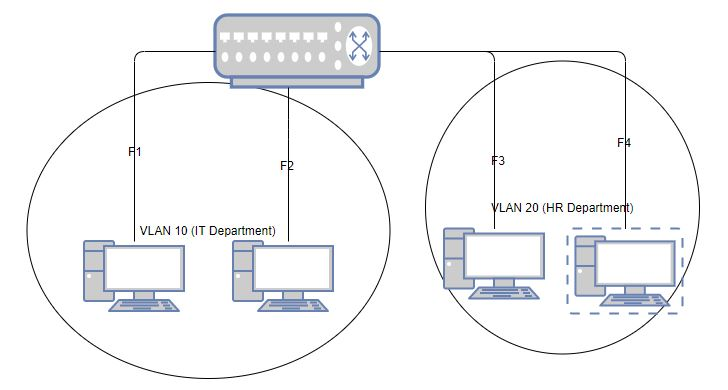 Basic Vlan Diagram