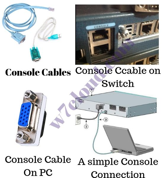 Console cable and PC Connection Guide